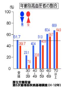 年齢別高血圧者の割合