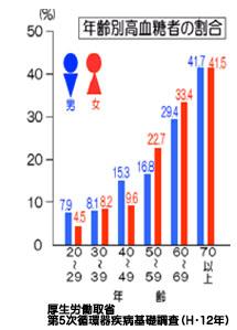 年齢別高血糖者の割合