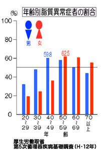 年齢別脂質異常症者の割合